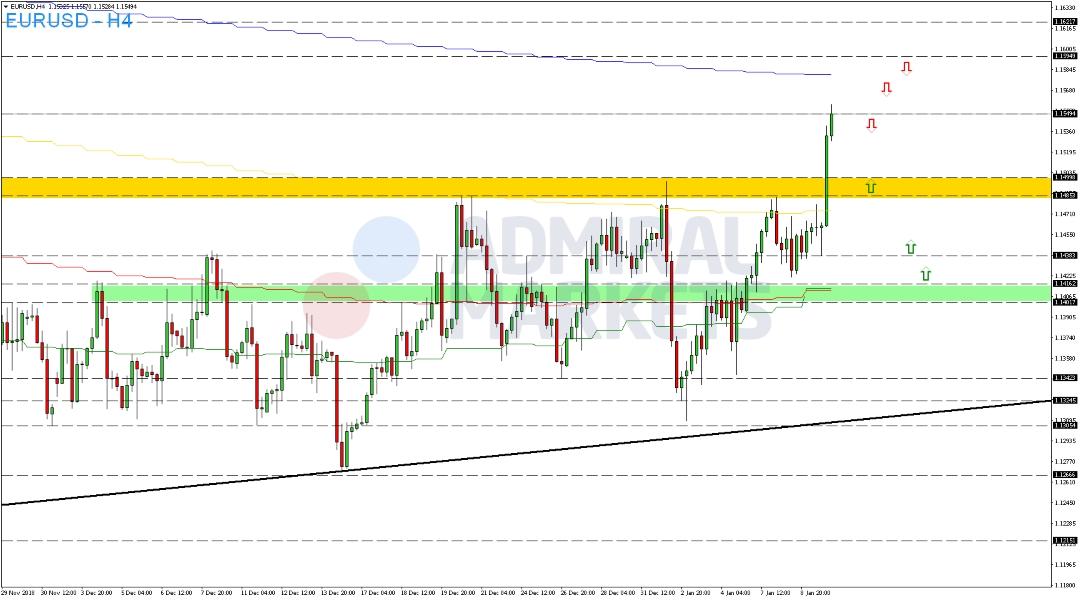 EUR-USD-legt-weiter-zu-Kommentar-Admiral-Markets-GodmodeTrader.de-2