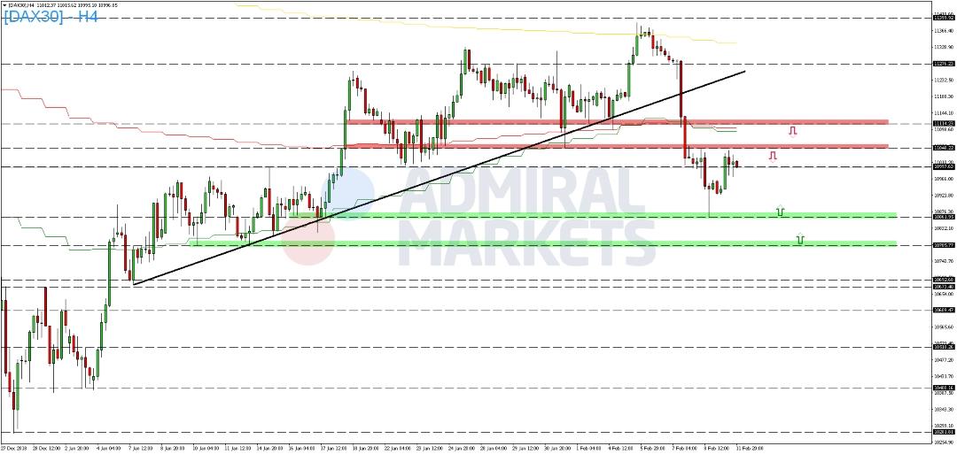 DAX-legt-zum-Wochenstart-zu-Kommentar-Admiral-Markets-GodmodeTrader.de-2