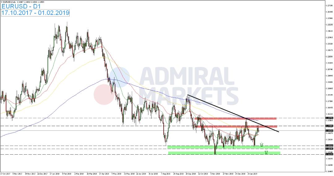 EUR-USD-ohne-nennenswerte-Bewegungen-Kommentar-Admiral-Markets-GodmodeTrader.de-1