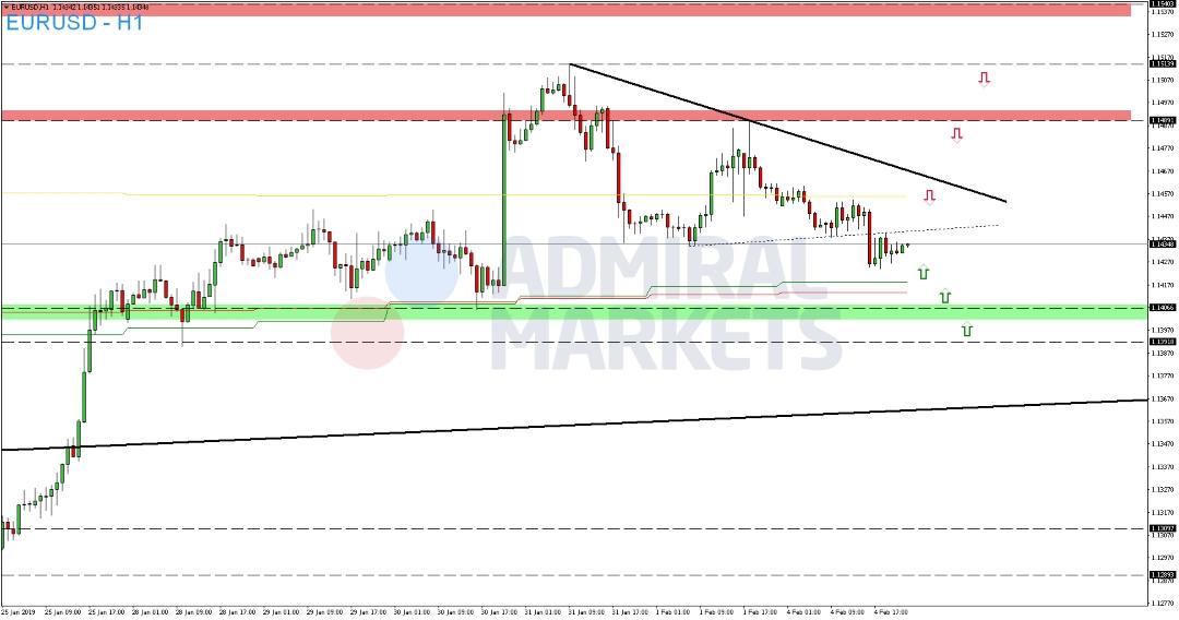 EUR-USD-ohne-nennenswerte-Bewegungen-Kommentar-Admiral-Markets-GodmodeTrader.de-2