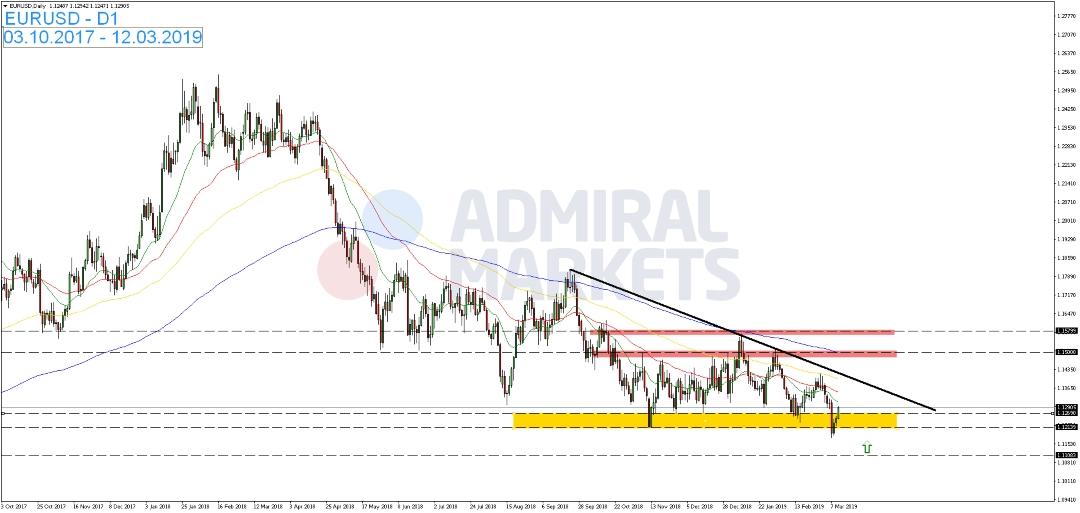 EUR-USD-vollzieht-untergeordnete-Konsolidierung-Kommentar-Admiral-Markets-GodmodeTrader.de-1