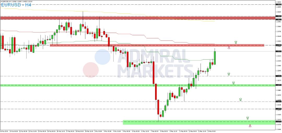EUR-USD-Kommentar-Admiral-Markets-GodmodeTrader.de-2