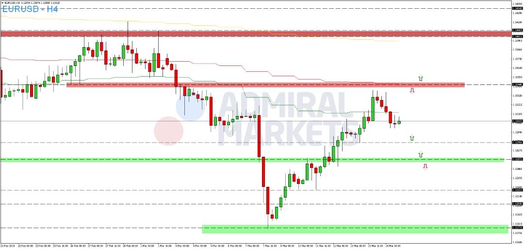 EUR-USD-vollzieht-untergeordnete-Konsolidierung-Kommentar-Admiral-Markets-GodmodeTrader.de-2