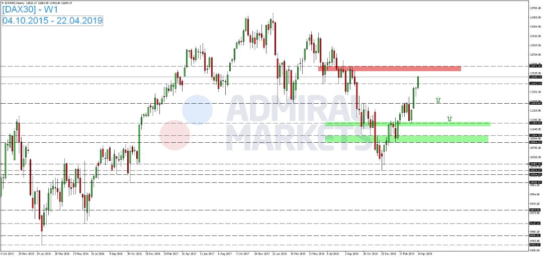 DAX-setzt-Aufwärtsbewegung-fort-Kommentar-Admiral-Markets-GodmodeTrader.de-1