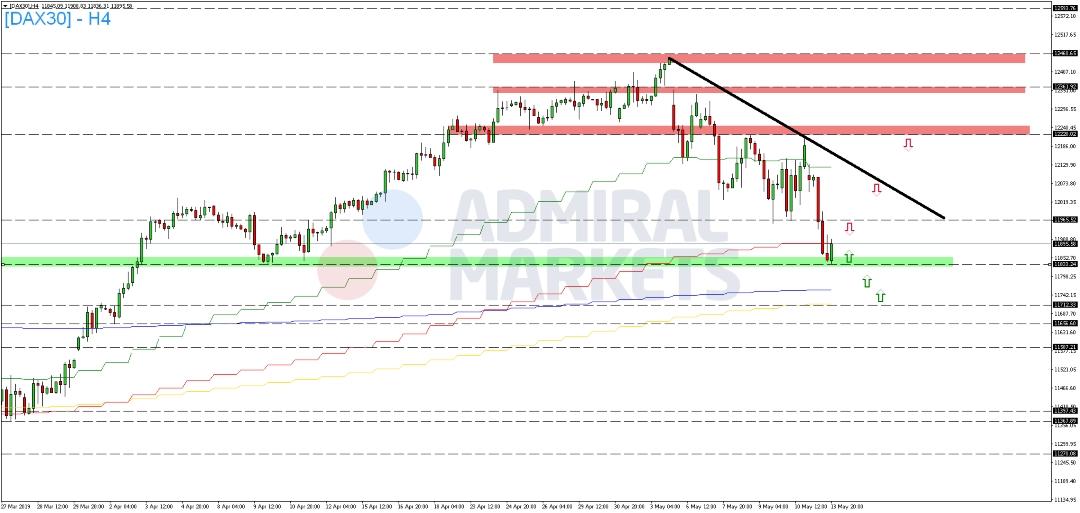 DAX-am-Wochenstart-unter-Druck-Kommentar-Admiral-Markets-GodmodeTrader.de-2