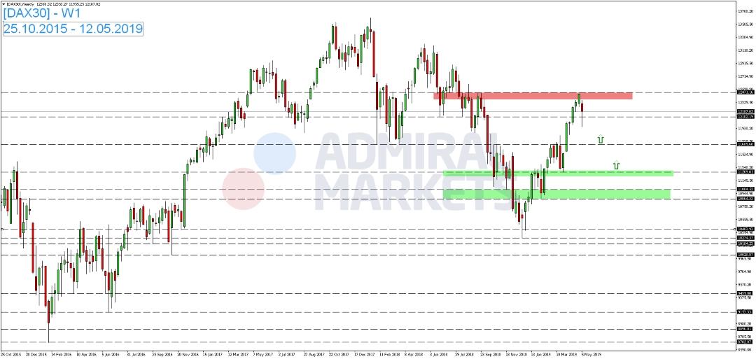 DAX-am-Wochenstart-unter-Druck-Kommentar-Admiral-Markets-GodmodeTrader.de-1