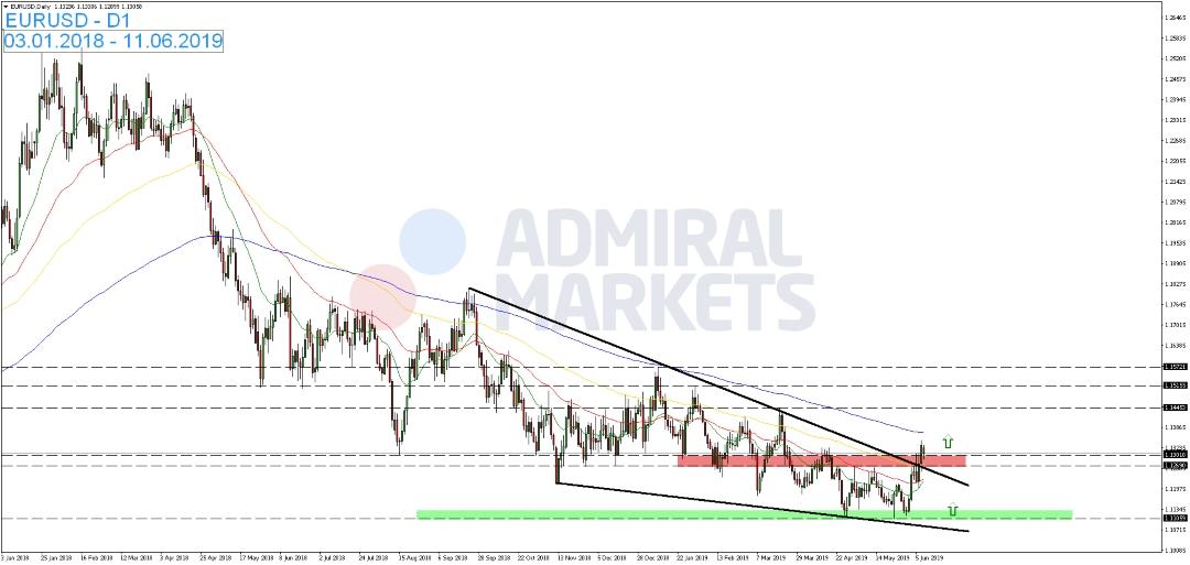 EUR-USD-reagiert-auf-Zins-Spekulationen-Kommentar-Admiral-Markets-GodmodeTrader.de-1