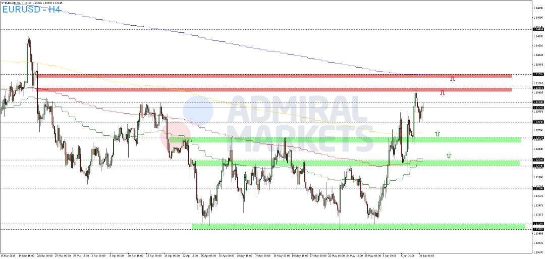 EUR-USD-reagiert-auf-Zins-Spekulationen-Kommentar-Admiral-Markets-GodmodeTrader.de-2