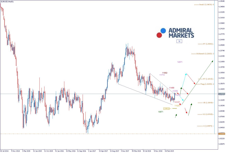 EUR-USD-geht-am-Dienstag-wieder-leicht-nach-oben-Kommentar-Admiral-Markets-GodmodeTrader.de-1