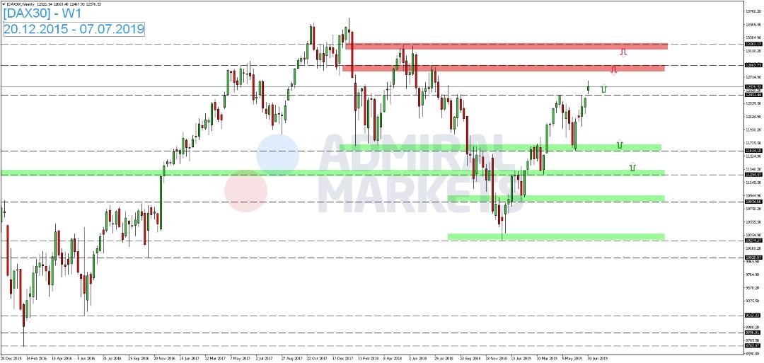 DAX-steht-am-Donnerstag-erneut-unter-Druck-Kommentar-Admiral-Markets-GodmodeTrader.de-1
