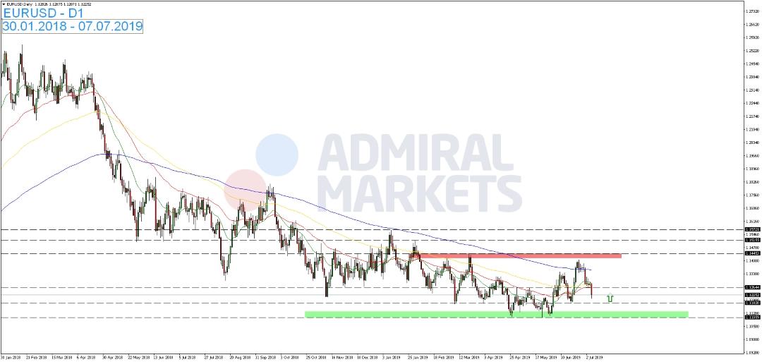 EUR-USD-setzt-die-eingeleitete-Abwärtsbewegung-am-Dienstag-weiter-fort-Kommentar-Admiral-Markets-GodmodeTrader.de-1