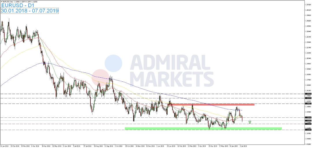 EUR-USD-kann-sich-von-letzten-Tiefs-distanzieren-Kommentar-Admiral-Markets-GodmodeTrader.de-1