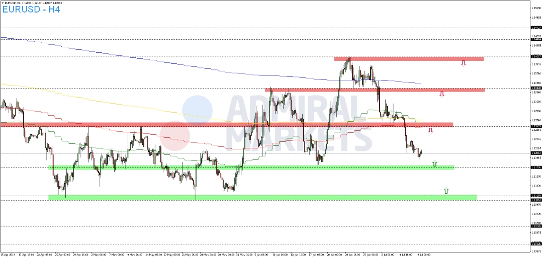 EUR-USD-setzt-die-eingeleitete-Abwärtsbewegung-am-Dienstag-weiter-fort-Kommentar-Admiral-Markets-GodmodeTrader.de-2