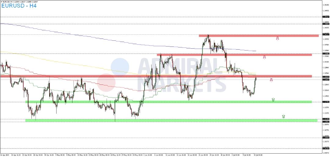 EUR-USD-kann-sich-von-letzten-Tiefs-distanzieren-Kommentar-Admiral-Markets-GodmodeTrader.de-2