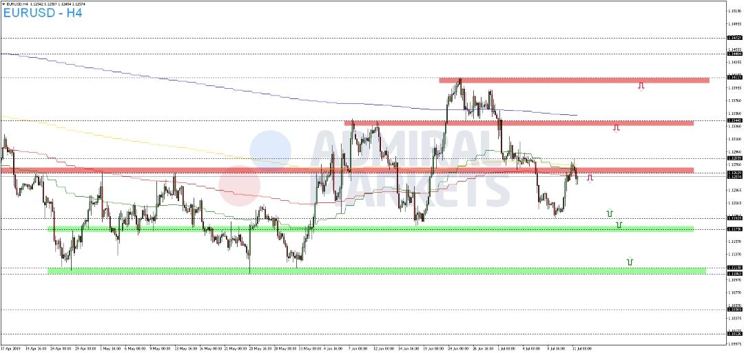 EUR-USD-verpasst-nachhaltige-bullische-Auflösung-Kommentar-Admiral-Markets-GodmodeTrader.de-2