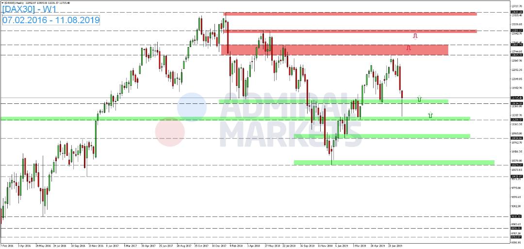 DAX-nach-positiven-Signalen-im-Handelsstreit-wieder-etwas-fester-Kommentar-Admiral-Markets-GodmodeTrader.de-1