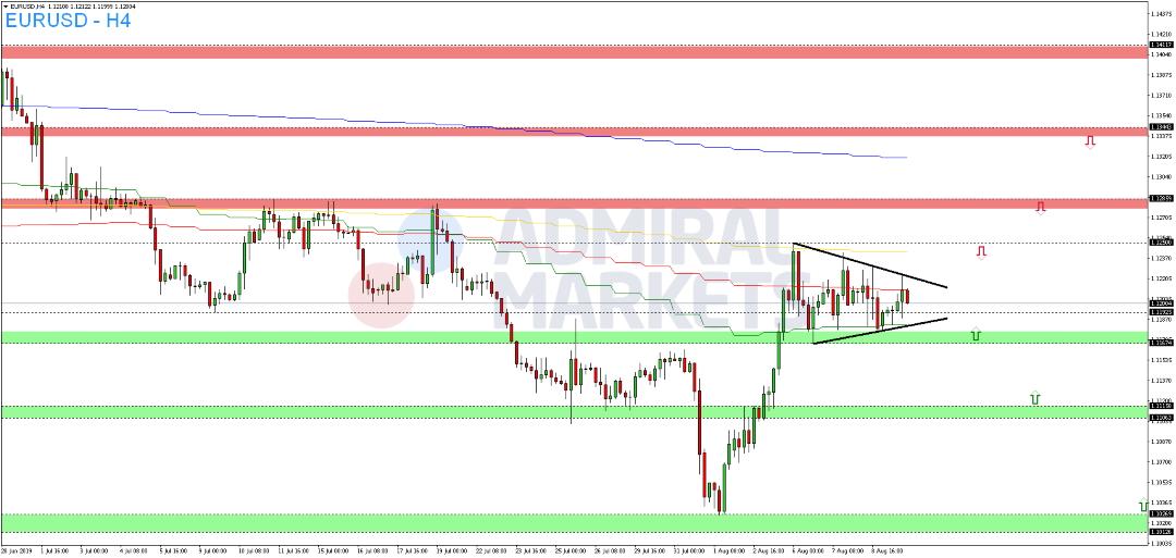 EUR-USD-mit-Dreiecksformation-Kommentar-Admiral-Markets-GodmodeTrader.de-2