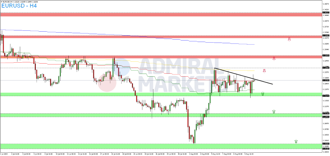 EUR-USD-triggert-Aufwärtstrendlinie-Kommentar-Admiral-Markets-GodmodeTrader.de-2