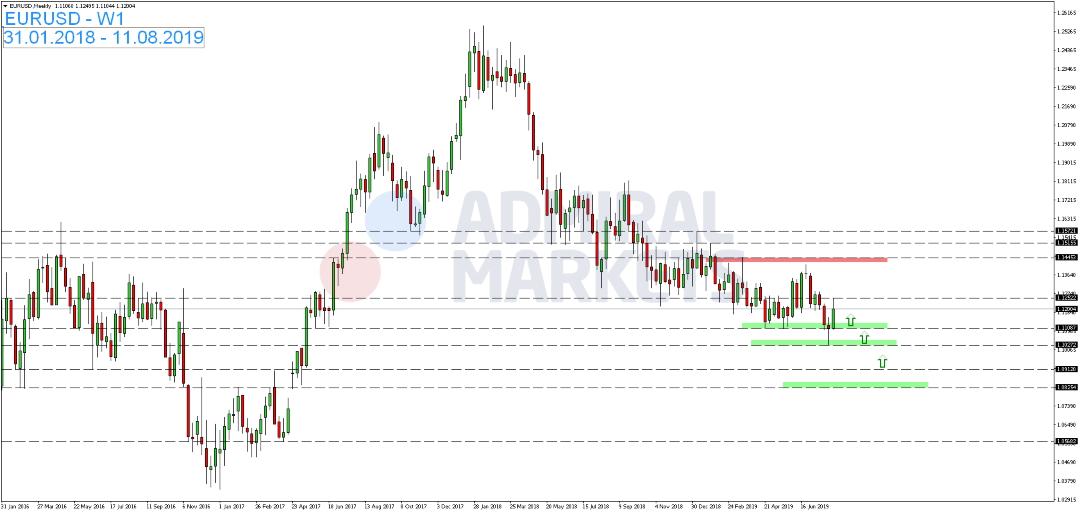 EUR-USD-mit-Dreiecksformation-Kommentar-Admiral-Markets-GodmodeTrader.de-1