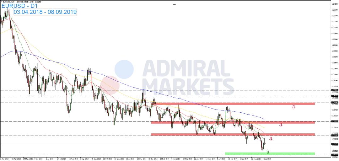 EUR-USD-vor-dem-Zinsentscheid-in-Seitwärtsrange-Kommentar-Admiral-Markets-GodmodeTrader.de-1