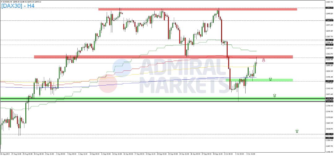 DAX-stabilisiert-sich-zum-Wochenstart-Kommentar-Admiral-Markets-GodmodeTrader.de-2