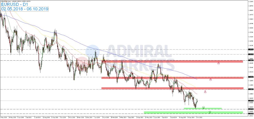 EUR-USD-zum-Wochenstart-nahezu-unverändert-Kommentar-Admiral-Markets-GodmodeTrader.de-1
