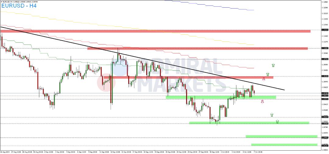 EUR-USD-zum-Wochenstart-nahezu-unverändert-Kommentar-Admiral-Markets-GodmodeTrader.de-2