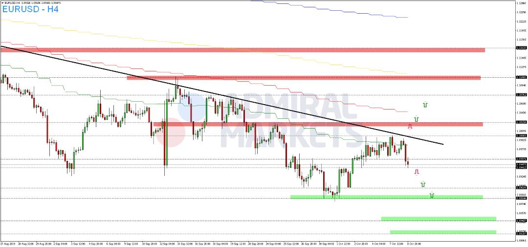 Am-Dienstag-bleiben-nennenswerte-Bewegungen-des-EUR-USD-aus-Kommentar-Admiral-Markets-GodmodeTrader.de-2