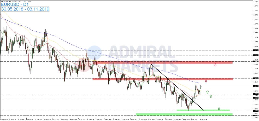 EUR-USD-Euro-fällt-zurück-Kommentar-Admiral-Markets-GodmodeTrader.de-1