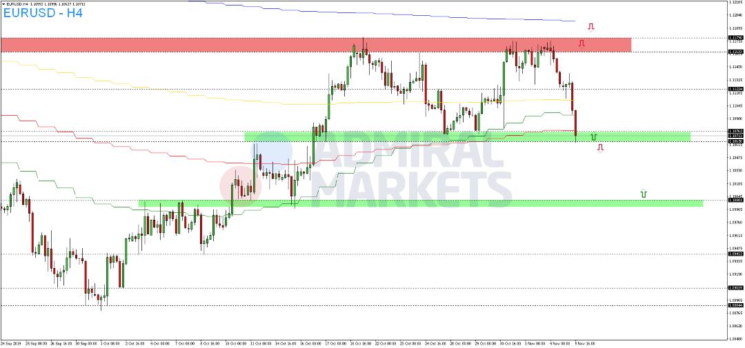 EUR-USD-Euro-fällt-zurück-Kommentar-Admiral-Markets-GodmodeTrader.de-2