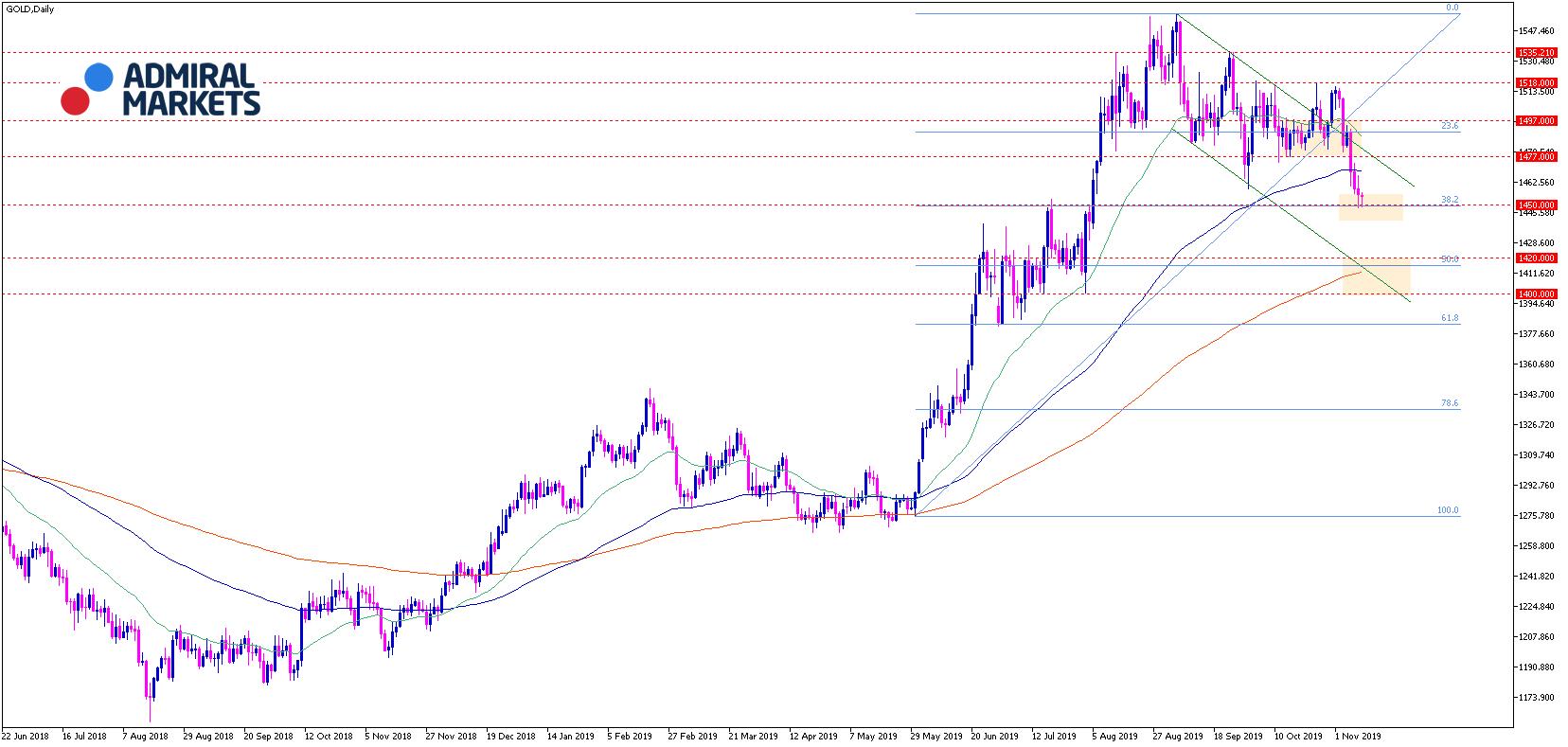 Gold-Analyse-Ausverkauf-nach-False-Breakout-Kommentar-Admiral-Markets-GodmodeTrader.de-1