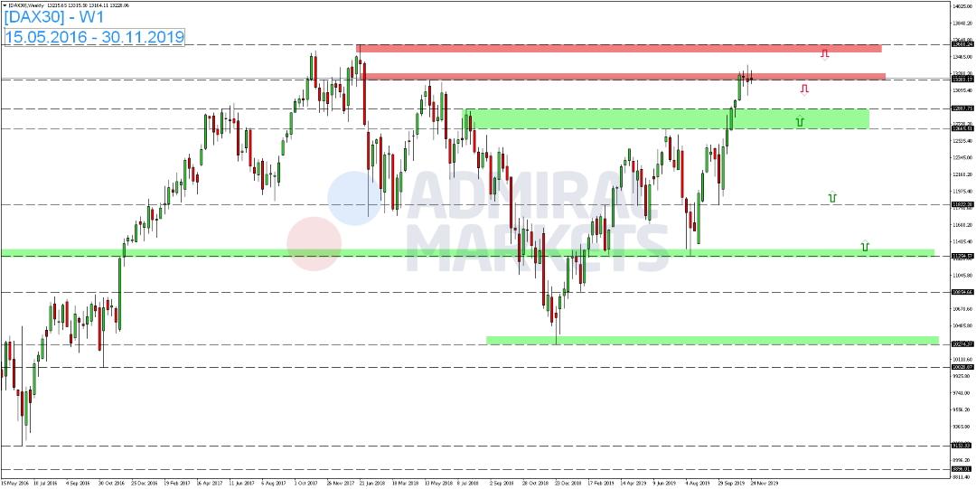 DAX-startet-volatil-in-neue-Handelswoche-Kommentar-Admiral-Markets-GodmodeTrader.de-1