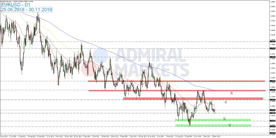 EUR-USD-zeigt-vor-dem-Wochenende-bullische-Kursreaktion-Kommentar-Admiral-Markets-GodmodeTrader.de-1