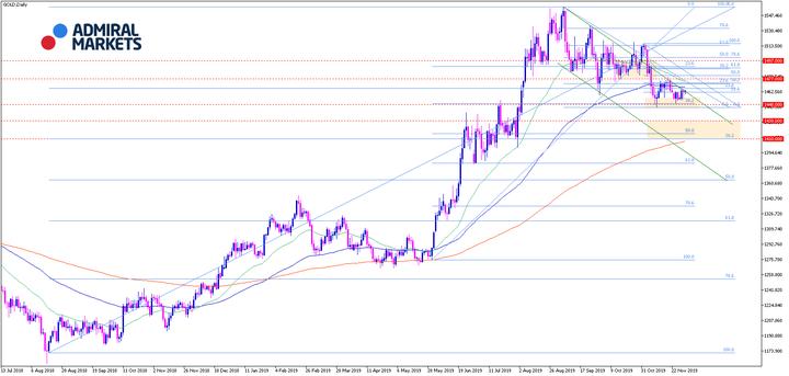 Gold-Analyse-Wieder-auf-dem-Weg-nach-oben-aber-die-Lage-bleibt-fragil-Kommentar-Admiral-Markets-GodmodeTrader.de-1