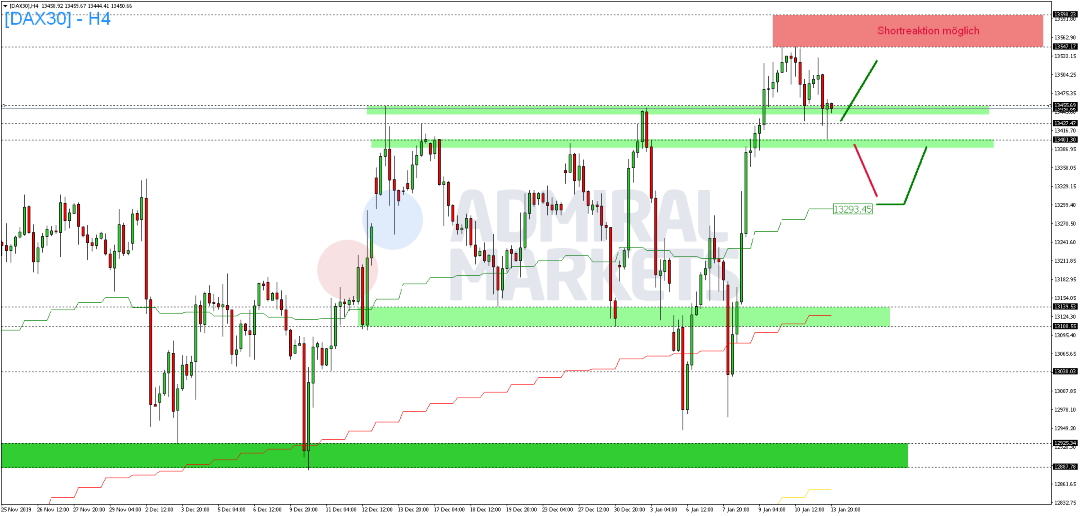 DAX-Anleger-scheuen-vor-Beginn-der-US-Berichtssaison-das-Risiko-Kommentar-Admiral-Markets-GodmodeTrader.de-2
