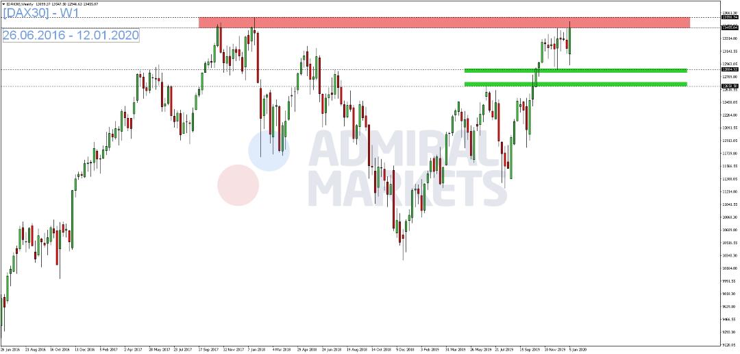 DAX-Anleger-scheuen-vor-Beginn-der-US-Berichtssaison-das-Risiko-Kommentar-Admiral-Markets-GodmodeTrader.de-1