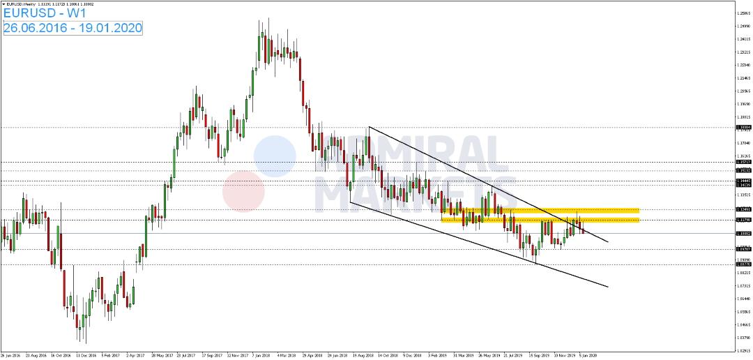 EUR-USD-Kommentar-Admiral-Markets-GodmodeTrader.de-1
