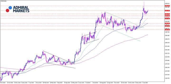 Gold-Analyse-Konsolidierung-auf-hohem-Niveau-mit-Potenzial-in-beide-Richtungen-Kommentar-Admiral-Markets-GodmodeTrader.de-2