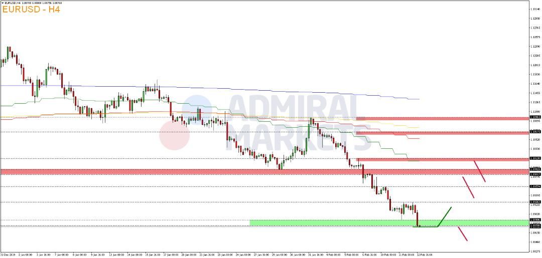 EUR-USD-verpasst-technische-Erholung-Kommentar-Admiral-Markets-GodmodeTrader.de-2
