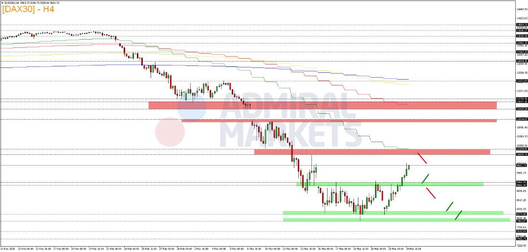 DAX-Wahnsinnige-Volatilität-Kommentar-Admiral-Markets-GodmodeTrader.de-2