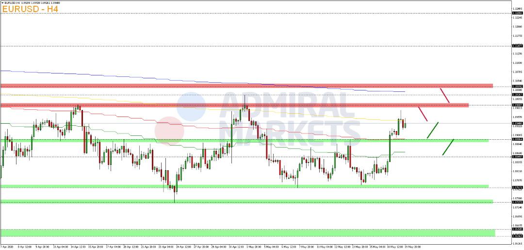 EUR-USD-legt-am-Dienstag-weiter-zu-Kommentar-Admiral-Markets-GodmodeTrader.de-2