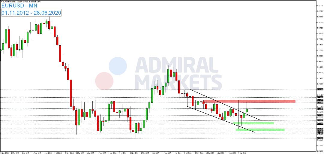 EUR-USD-legt-am-Montag-zu-Kommentar-Admiral-Markets-GodmodeTrader.de-1