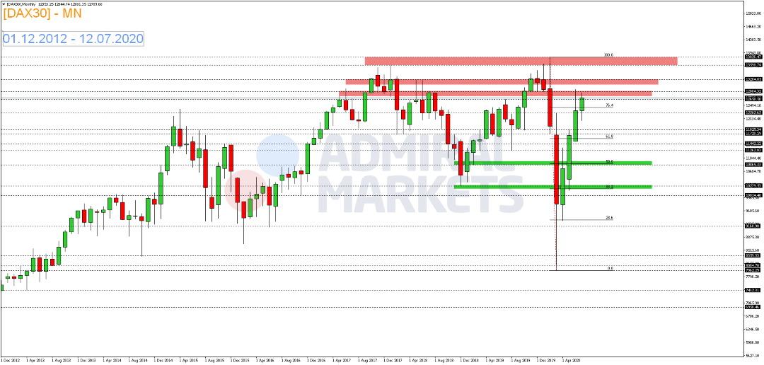 DAX-fällt-nach-Börsenschluss-zurück-Kommentar-Admiral-Markets-GodmodeTrader.de-1