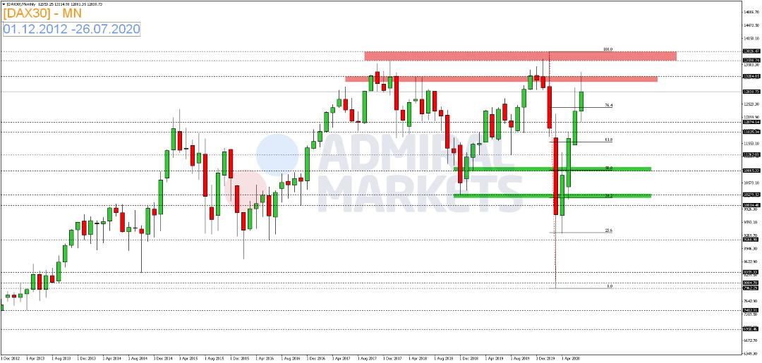 DAX-Zinsentscheid-der-Fed-bringt-keine-Impulse-Kommentar-Admiral-Markets-GodmodeTrader.de-2