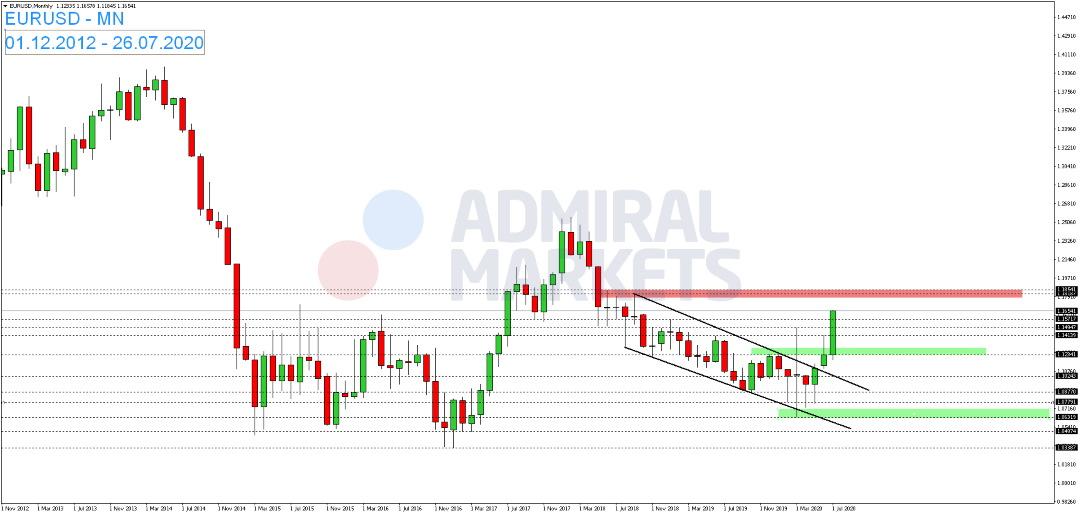 EUR-USD-markiert-zum-Wochenstart-ein-neues-Bewegungshoch-Kommentar-Admiral-Markets-GodmodeTrader.de-1