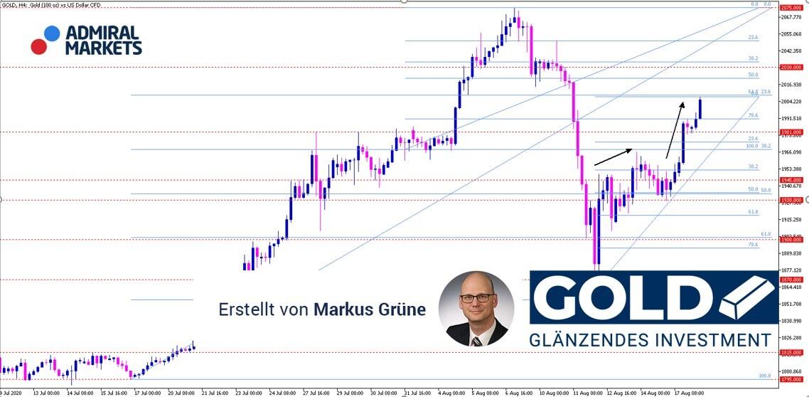 Gold-Analyse-Washout-bereinigt-überkaufte-Lage-Erholung-ist-angelaufen-Kommentar-Admiral-Markets-GodmodeTrader.de-1