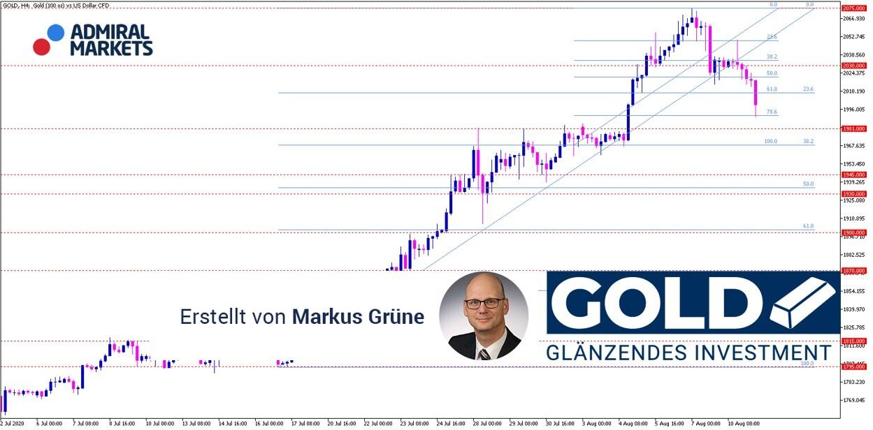 Gold-Analyse-Gold-weiter-stark-jedoch-mit-wachsendem-Rückschlagspotenzial-Kommentar-Admiral-Markets-GodmodeTrader.de-1