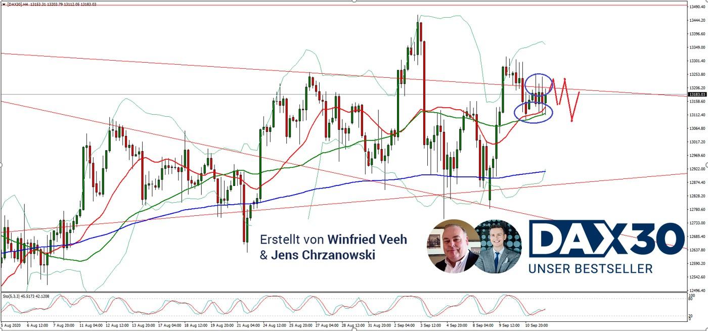 DAX-Freundlicher-Wochenauftakt-Kommentar-Admiral-Markets-GodmodeTrader.de-1