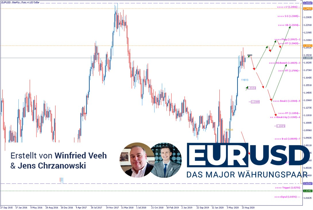 EURUSD-Analyse-Johnson-setzt-EU-unter-Druck-Kommentar-Admiral-Markets-GodmodeTrader.de-1