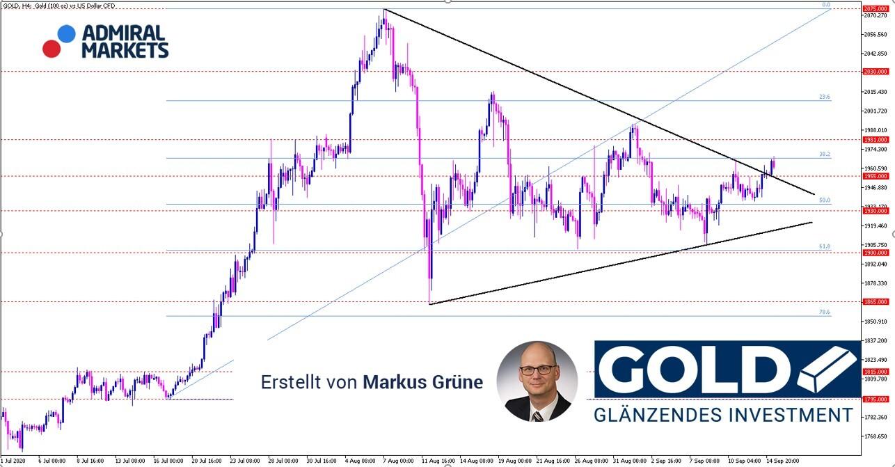 Gold-Analyse-Gold-befreit-sich-aus-Konsolidierungsformation-Chartbild-präferiert-die-Aufwärtsrichtung-Kommentar-Admiral-Markets-GodmodeTrader.de-1
